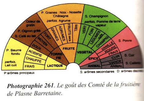 La fruitière Plasne Barretaine