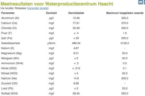 Samenstelling leidingwater Rotselaar