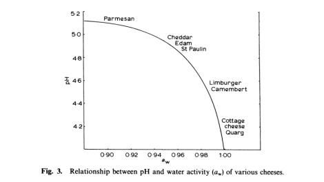 De relatie tussen pH en Aw