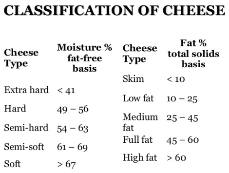 cheese-classification